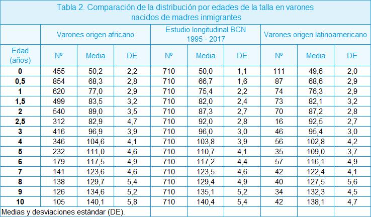 tabla de desazón segun permanencia y talla niños
