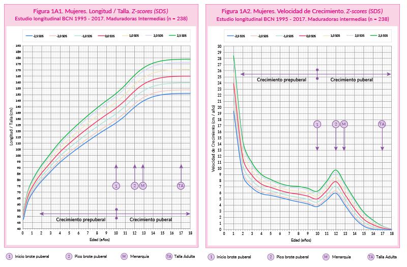 calculo de peso en ninos por edad